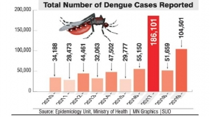 Rise in dengue due to changing weather pattern