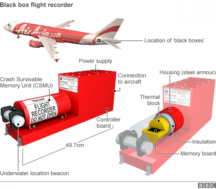 AirAsia Flight QZ8501: Acoustic equipment to search for black boxes