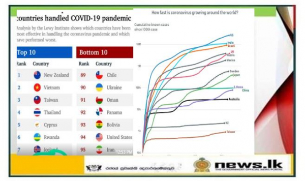New Zealand came first on the list of countries which have responded best to the Covid-19 pandemic – Sri lanka sits ten